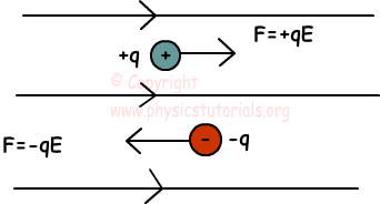 force and electric field relationship